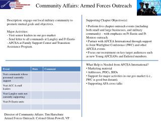 Community Affairs: Armed Forces Outreach