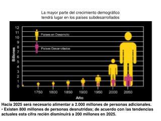 La mayor parte del crecimiento demográfico tendrá lugar en los países subdesarrollados
