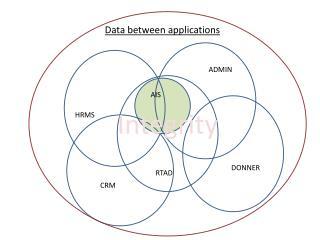Data between applications
