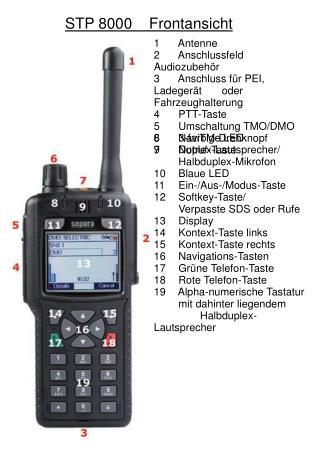 1 Antenne 2 Anschlussfeld Audiozubehör 3 Anschluss für PEI, Ladegerät  oder Fahrzeughalterung