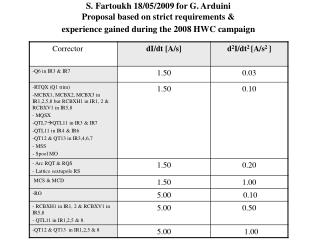 S. Fartoukh 18/05/2009 for G. Arduini Proposal based on strict requirements &