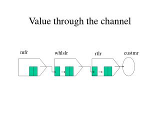 Value through the channel