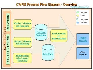 CWFIS Process Flow Diagram - Overview