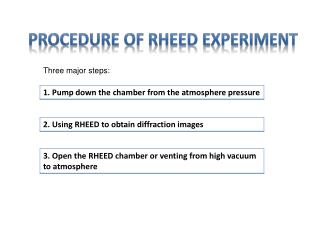 Procedure of RHEED Experiment