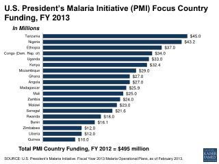 U.S. President's Malaria Initiative (PMI) Focus Country Funding, FY 2013