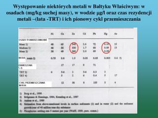 Stężenia metali w osadach powierzchniowych z różnych rejonów Morza Bałtyckiego (mg/kg suchej masy)