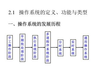 2.1 操作系统的定义、功能与类型