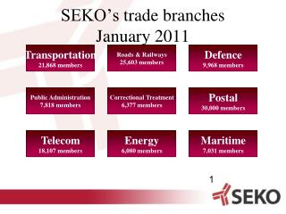 SEKO's  trade branches January 2011