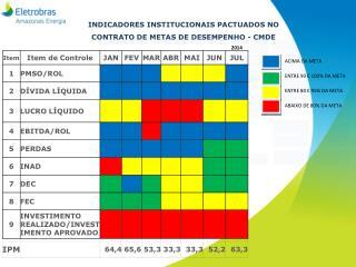 INDICADORES INSTITUCIONAIS PACTUADOS NO CONTRATO DE METAS DE DESEMPENHO - CMDE