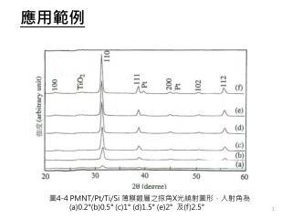 圖 4-4 PMNT/Pt/Ti/Si 薄膜鍍層之掠角 X 光繞射圖形,入射角為 (a)0.2°(b)0.5° (c)1° (d)1.5° (e)2° 及 (f)2.5°