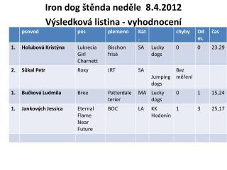 Iron dog  štěnda  neděle  8.4.2012 Výsledková listina - vyhodnocení