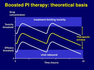 Boosted PI therapy: theoretical basis