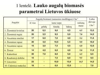 1 lentelė. Lauko augalų biomasės parametrai Lietuvos ūkiuose
