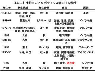 日本における牛のアルボウイルス病の主な発生
