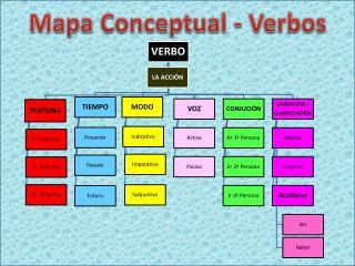 Mapa Conceptual - Verbos