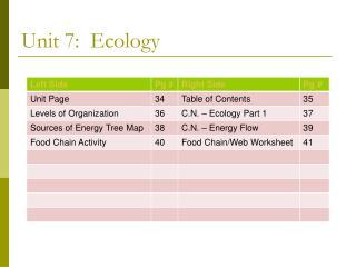 Unit 7: Ecology