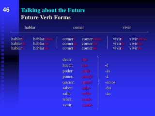 Talking about the Future Future Verb Forms