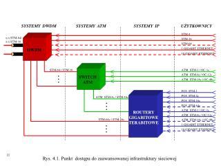 Rys. 4.1. Punkt dostępu do zaawansowanej infrastruktury sieciowej