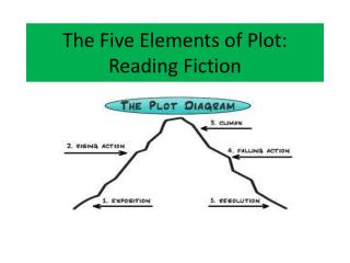 The Five Elements of Plot: Reading Fiction