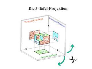 Die 3-Tafel-Projektion