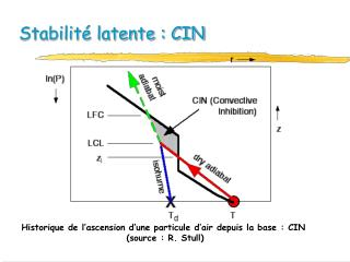 Stabilité latente : CIN