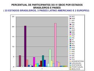 PERCENTUAL DE PARTICIPANTES DO IV SBOE POR ESTADOS BRASILEIROS E PAISES