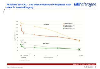 Abnahme des CAL- und wasserlöslichen Phosphates nach einer P- Vorratsdüngung