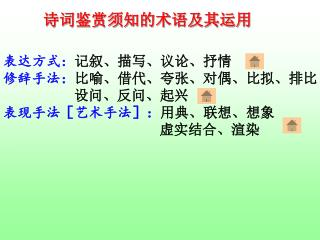 表达方式 : 记叙、描写、议论、抒情 修辞手法: 比喻、借代、夸张、对偶、比拟、排比 设问、反问、起兴 表现手法[艺术手法]: 用典、联想、想象
