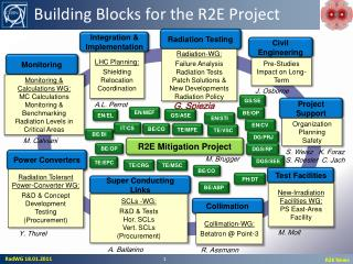 Building Blocks for the R2E Project