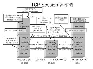 TCP Session 運作圖