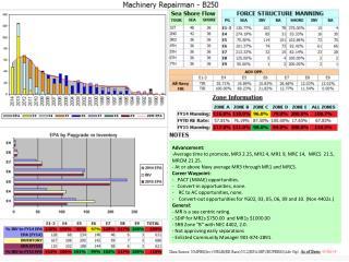 Advancement: Average time to promote, MR3 2.25, MR2 4, MR1 9, MRC 14, MRCS 21.5, MRCM 21.25.