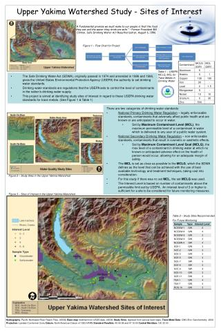 Upper Yakima Watershed Study - Sites of Interest