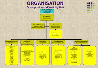 ORGANISATION Omsorgs och socialförvaltning 2008