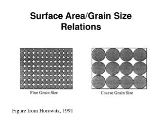 Surface Area/Grain Size Relations