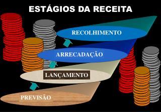 ESTÁGIOS DA RECEITA
