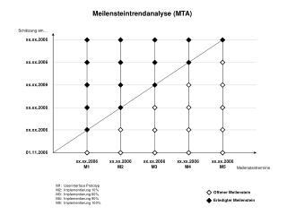 M1: Userinterface Prototyp M2: Implementierung 10% M3: Implementierung 60%