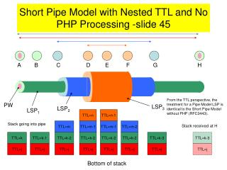 Short Pipe Model with Nested TTL and No PHP Processing -slide 45