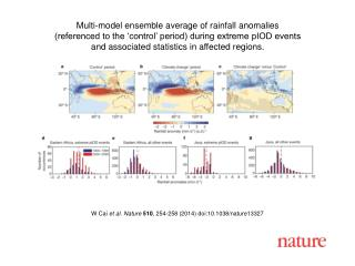 W Cai  et al.  Nature  510 ,  254 -258 (2014) doi:10.1038/nature 13327