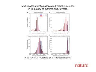 W Cai et al. Nature 510 , 254 -258 (2014) doi:10.1038/nature 13327