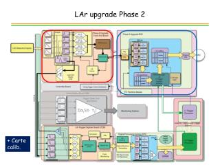 LAr upgrade Phase 2