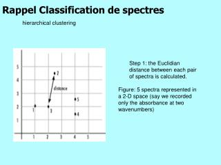 Rappel Classification de spectres