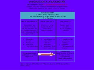 INTRODUCCIÓN A LA SOCIOMETRÍA Marisol Filgueira Bouza ma.soledad.filgueira.bouza@sergas.es