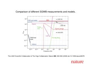Comparison of different SGWB measurements and models.