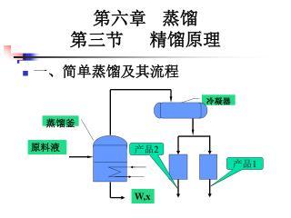 第六章 蒸馏 第三节 精馏原理