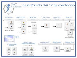Guía Rápida SIAC Instrumentación