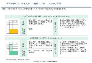 データサイエンティスト 人材像( 1/2 ) ( 2014/6/9 )