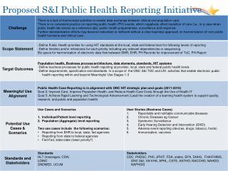 Proposed S&I Public Health Reporting Initiative