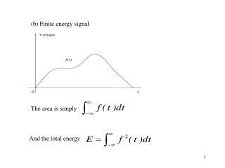 (b) Finite energy signal