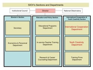 SIOV 's Sections and Departments