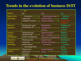 Trends in the evolution of business IS/IT